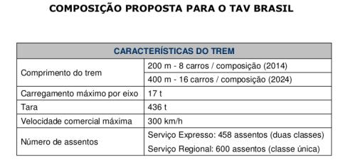Características do TAV