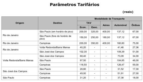 Preços e comparativo com avião, ônibus e carro particular