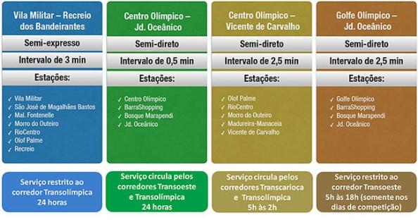 Horários das linhas de BRT nas Olimpíadas (Retirado de Cidade Olímpica)